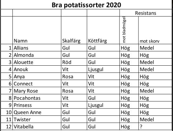 Bra potatissorter 2020